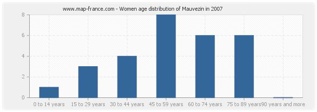 Women age distribution of Mauvezin in 2007