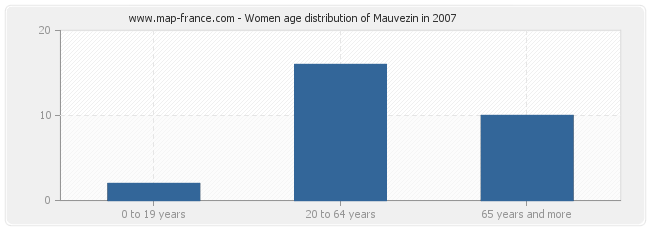 Women age distribution of Mauvezin in 2007