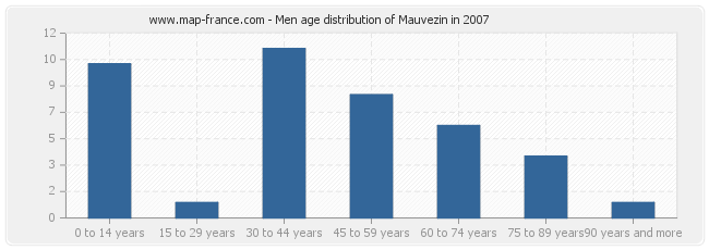 Men age distribution of Mauvezin in 2007
