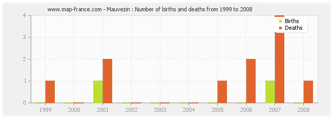 Mauvezin : Number of births and deaths from 1999 to 2008