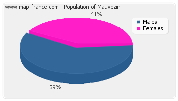 Sex distribution of population of Mauvezin in 2007