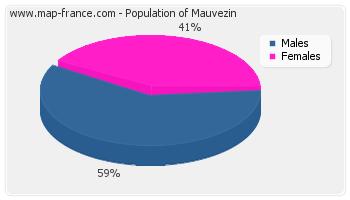 Sex distribution of population of Mauvezin in 2007