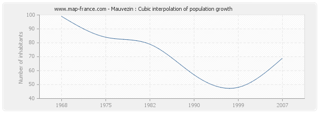 Mauvezin : Cubic interpolation of population growth