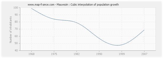 Mauvezin : Cubic interpolation of population growth