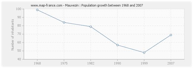 Population Mauvezin