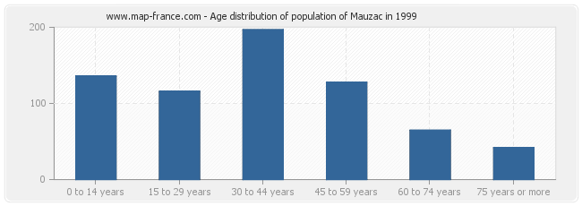 Age distribution of population of Mauzac in 1999