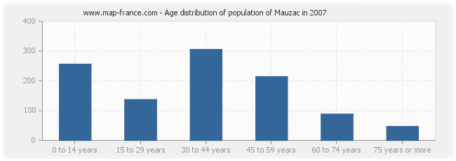 Age distribution of population of Mauzac in 2007