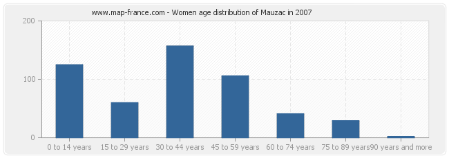 Women age distribution of Mauzac in 2007