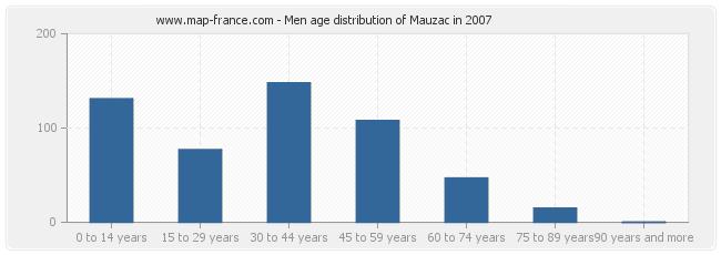 Men age distribution of Mauzac in 2007