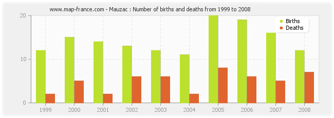 Mauzac : Number of births and deaths from 1999 to 2008