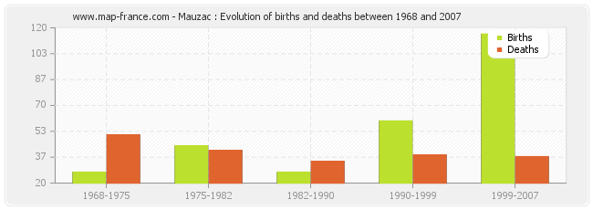 Mauzac : Evolution of births and deaths between 1968 and 2007