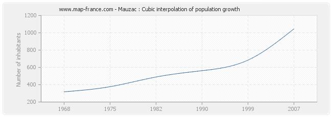 Mauzac : Cubic interpolation of population growth