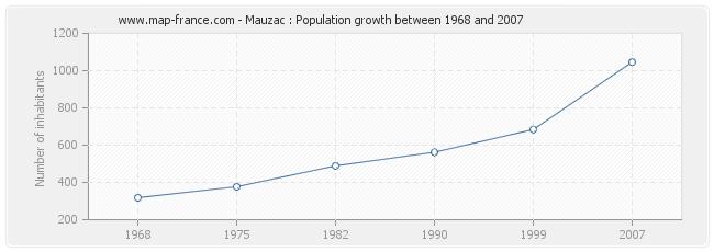 Population Mauzac