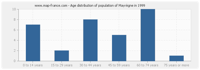 Age distribution of population of Mayrègne in 1999