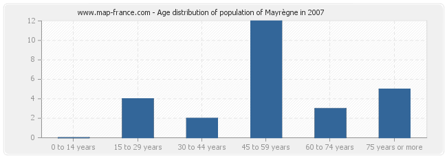 Age distribution of population of Mayrègne in 2007