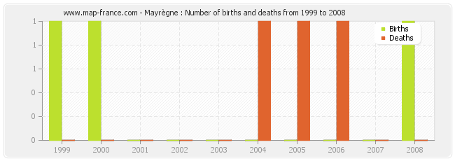 Mayrègne : Number of births and deaths from 1999 to 2008