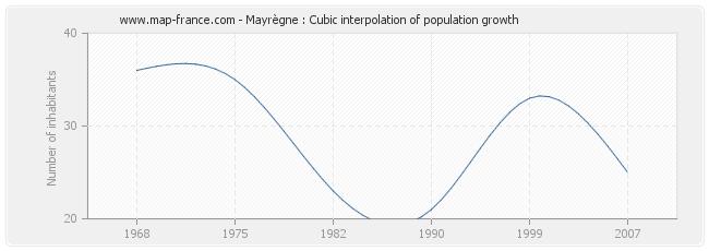 Mayrègne : Cubic interpolation of population growth
