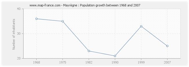 Population Mayrègne