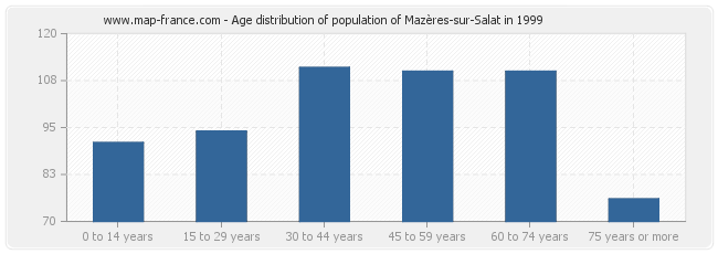 Age distribution of population of Mazères-sur-Salat in 1999