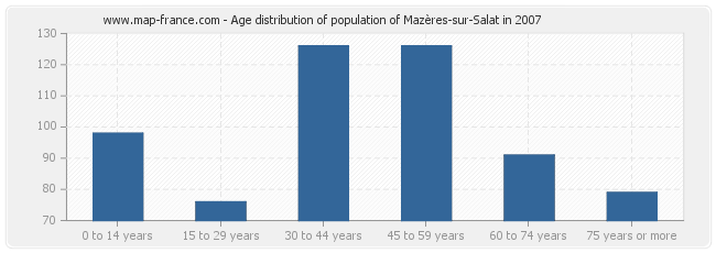 Age distribution of population of Mazères-sur-Salat in 2007