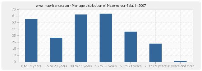 Men age distribution of Mazères-sur-Salat in 2007