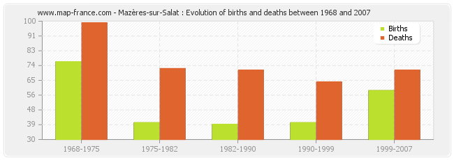 Mazères-sur-Salat : Evolution of births and deaths between 1968 and 2007