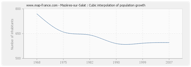 Mazères-sur-Salat : Cubic interpolation of population growth