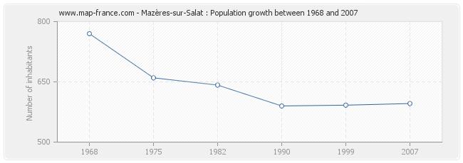 Population Mazères-sur-Salat