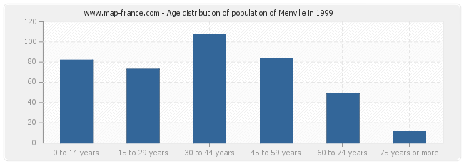 Age distribution of population of Menville in 1999