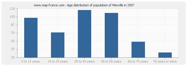 Age distribution of population of Menville in 2007