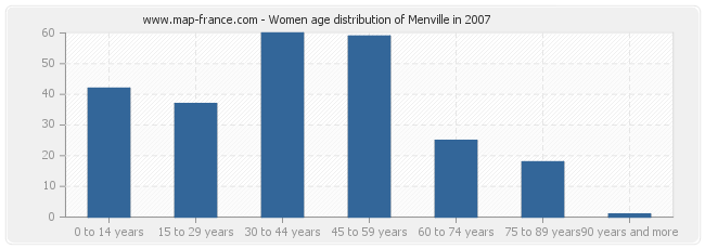 Women age distribution of Menville in 2007