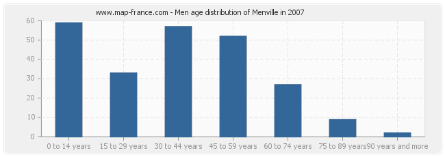 Men age distribution of Menville in 2007