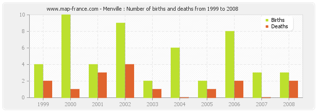 Menville : Number of births and deaths from 1999 to 2008