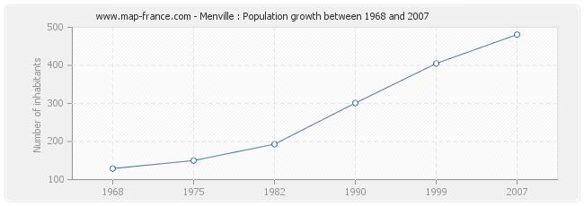 Population Menville