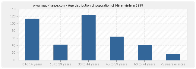 Age distribution of population of Mérenvielle in 1999