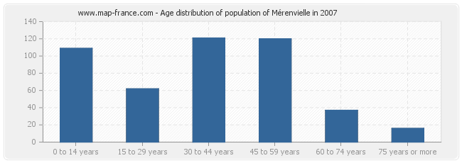 Age distribution of population of Mérenvielle in 2007