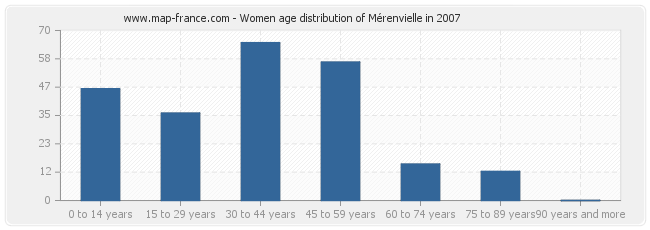 Women age distribution of Mérenvielle in 2007