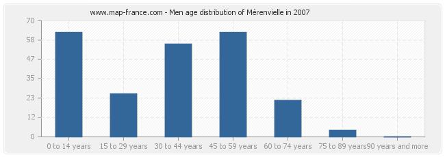 Men age distribution of Mérenvielle in 2007