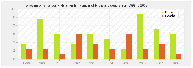 Mérenvielle : Number of births and deaths from 1999 to 2008