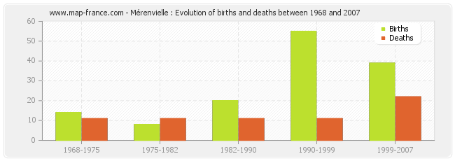 Mérenvielle : Evolution of births and deaths between 1968 and 2007
