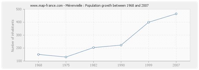Population Mérenvielle