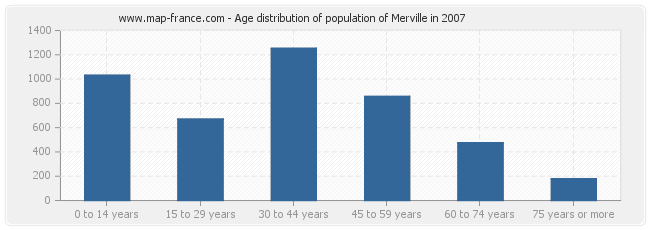 Age distribution of population of Merville in 2007