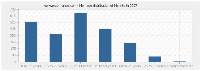 Men age distribution of Merville in 2007