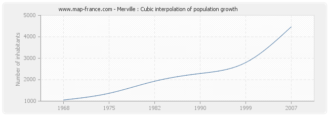 Merville : Cubic interpolation of population growth