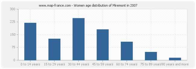 Women age distribution of Miremont in 2007