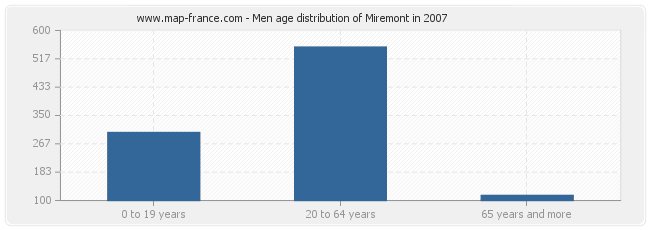 Men age distribution of Miremont in 2007