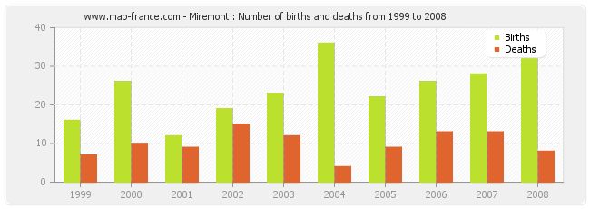 Miremont : Number of births and deaths from 1999 to 2008