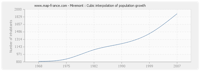 Miremont : Cubic interpolation of population growth