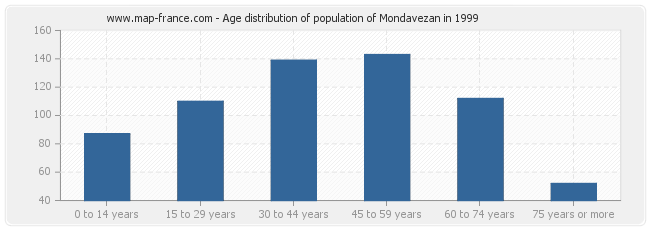 Age distribution of population of Mondavezan in 1999