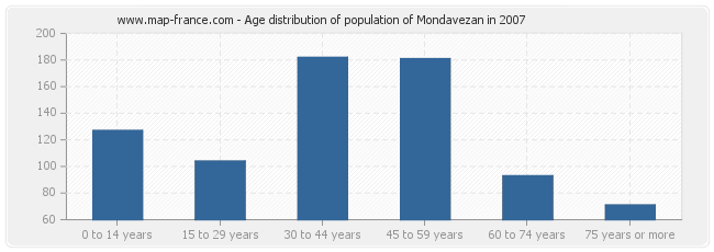 Age distribution of population of Mondavezan in 2007